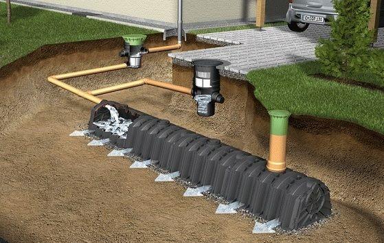 Viskas, ką reikėtų žinoti apie lietaus kanalizaciją
